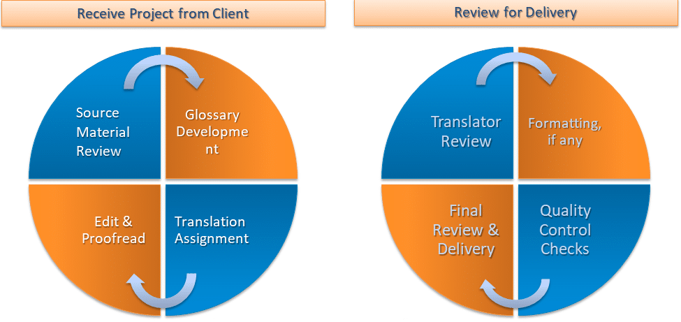 Document translation workflow